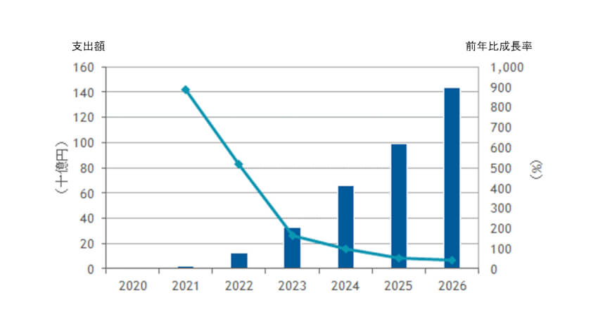 IDC、2020年~2026年の国内法人向け5G関連IT市場の年間平均成長率は198%と予測