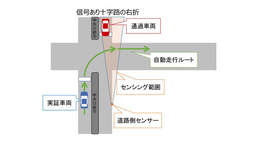 IHI・日本総研・OKIなど、センサーと自動運転車両の連携による「住宅地における路車間通信」の実証実験を開始