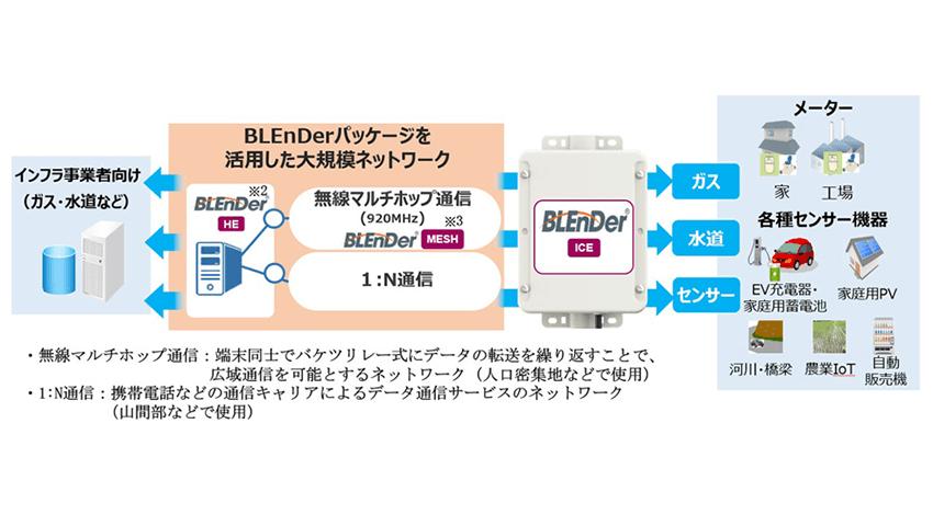 三菱電機、ガス・水道メーターとつながるセンサーネットワーク向け電池駆動無線端末「BLEnDer ICE」を開発