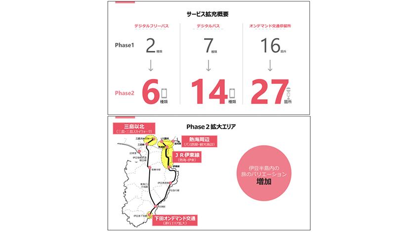 東急・JR東日本など、伊豆半島で展開した「観光型MaaS」実証実験の結果を報告
