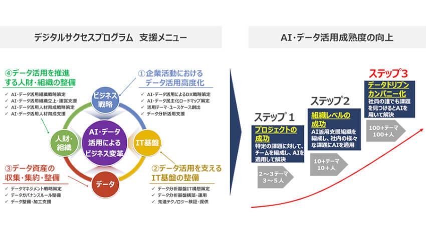 NTTデータとDataRobot、AI・データを活用したDX加速に向けて戦略的資本業務提携