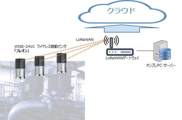 アドバンテック LoRaWAN対応振動センサ