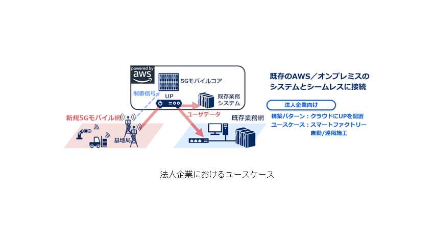 NEC、AWS上で運用可能なStand Alone型5Gモバイルコアソリューションを開発