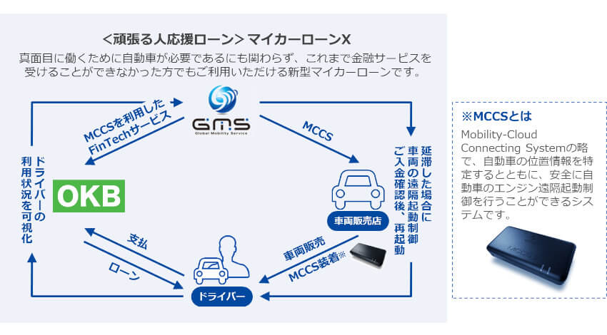 GMSと大垣共立銀行、MCCSを活用した新型マイカーローンの取り扱いを開始