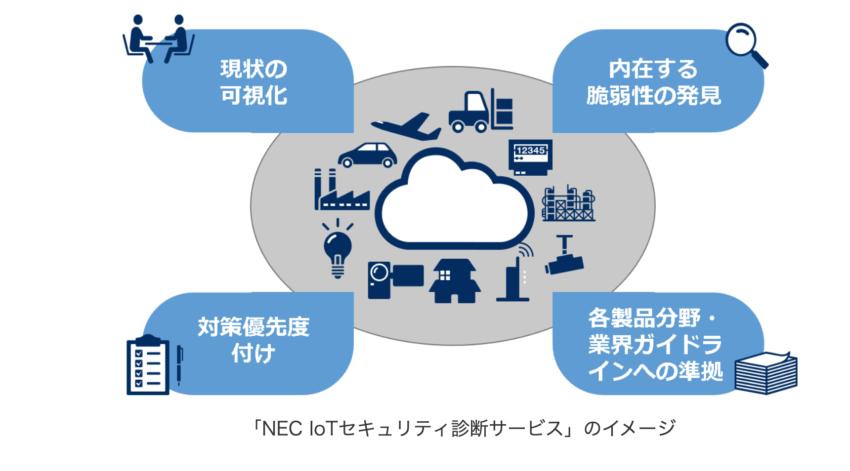 NEC IoTセキュリティ診断サービス