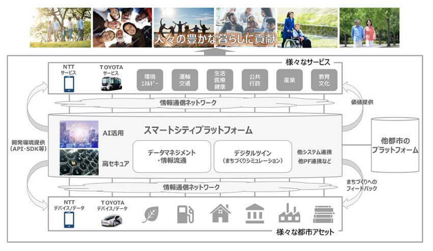 「スマートシティプラットフォーム」の構想図