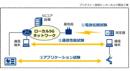 NTT Com、ブリヂストンと製造現場に置けるローカル5Gの共同実証実験を開始