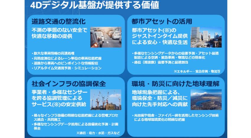 NTT、センシングデータをリアルタイムに統合して未来予測を行う「4Dデジタル基盤」の研究に着手
