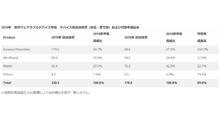 IDC、2019年世界の耳装着型デバイス出荷台数は前年比250.5%増の著しい成長と発表