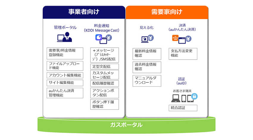 KDDI、LTE-M活用のガス遠隔自動検針などを行う「KDDI ガスプラットフォームサービス」を提供開始