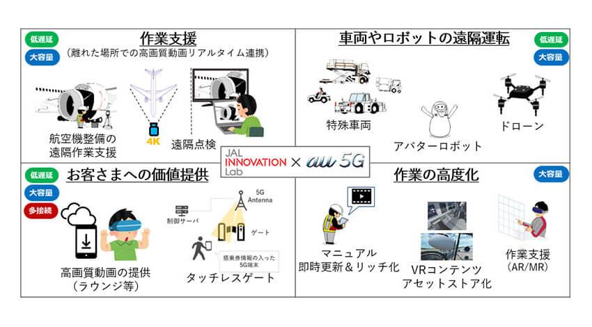 KDDIとJAL、5Gの利用を開始