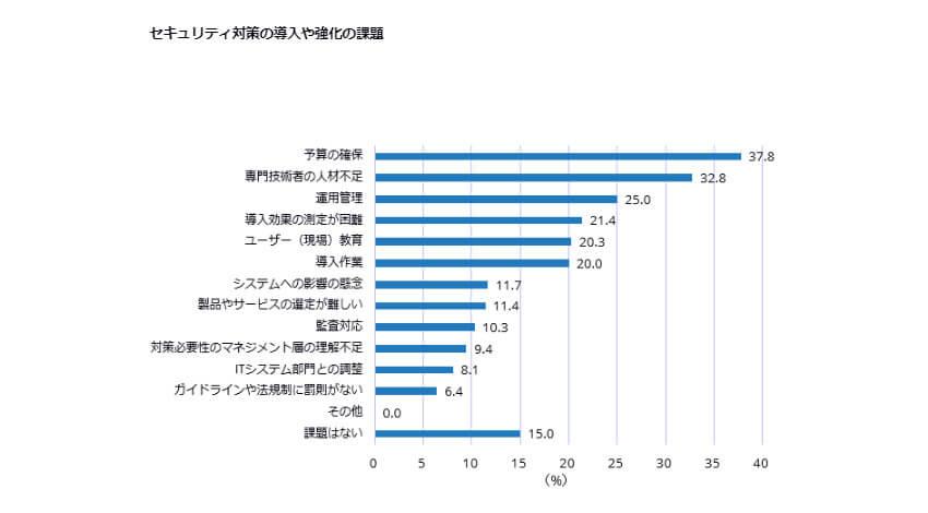 IDC、製造業のうち34.4%の企業がIIoTシステムのセキュリティ事故を経験していると発表