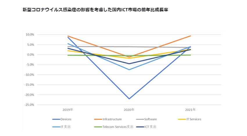 IDC、新型コロナウイルス感染症によって国内ICT市場のデバイスが前年比22%減になると予測
