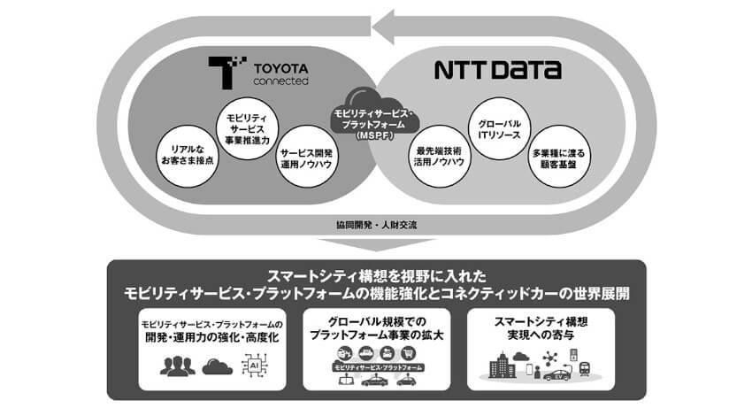 トヨタコネクティッドとNTTデータ、モビリティサービス事業領域における業務提携を開始