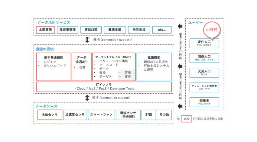 エクスポリス・日本IBM・東京電機大学、地域の取り組みを連携させるIT基盤の実証実験を開始