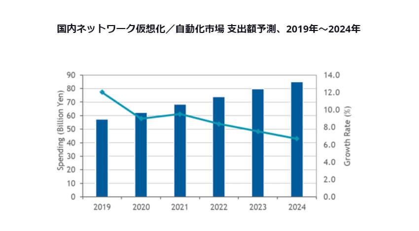IDC、2019年~2024年の国内ネットワーク仮想化・自動化市場の年間平均成長率は8.2%で拡大と予測