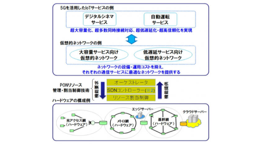 東大・OKI・三菱電機、5G/IoT本格普及に向けた光アクセスネットワークの仮想化制御試験に成功
