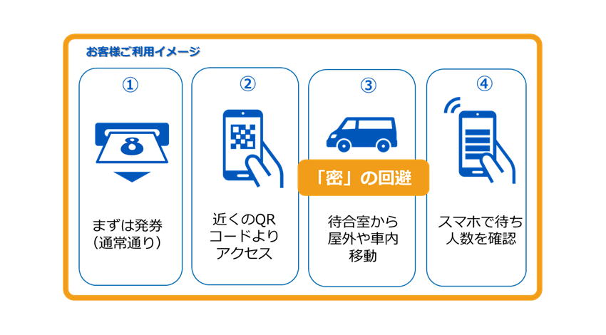 YE DEGITAL、窓口業務における「3密」対策として「スマホで見れる、窓口混雑回避サービス」を提供開始