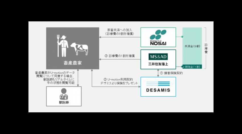 三井住友海上とデザミス、牛の行動モニタリングシステムに保険を付帯した「牛の診察費補償サービス」提供