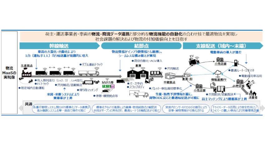 経産省、物流MaaSの実現に向けたトラックデータ連携の仕組みを確立するとりまとめを公表