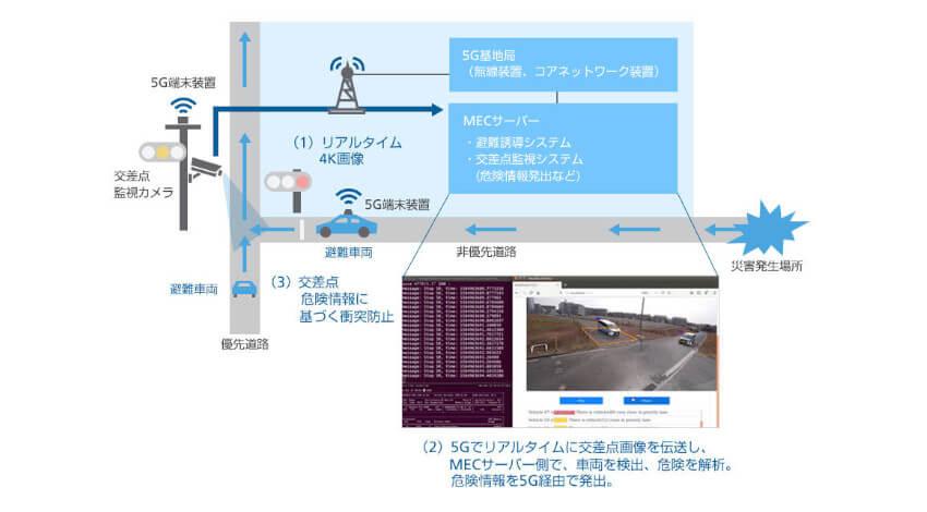 WCP・ソフトバンク・日本信号、5Gを活用して交差点からの危険情報を遠隔運転車両へ提供する実証実験を実施
