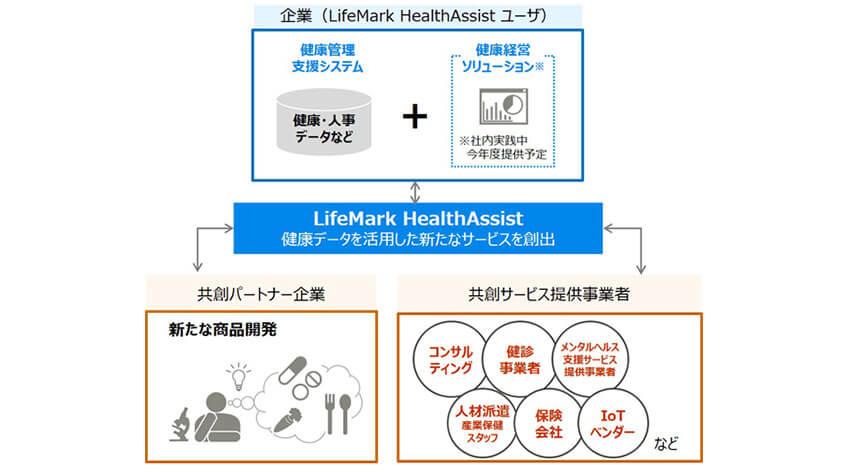 富士通、企業の健康経営を支えるクラウド型健康管理支援システム「LifeMark HealthAssist」を提供