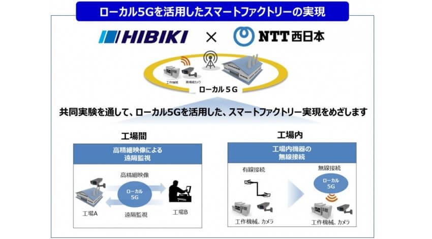 NTT西日本とひびき精機、スマートファクトリー実現に向けたローカル5Gの活用に関する共同実験協定を締結