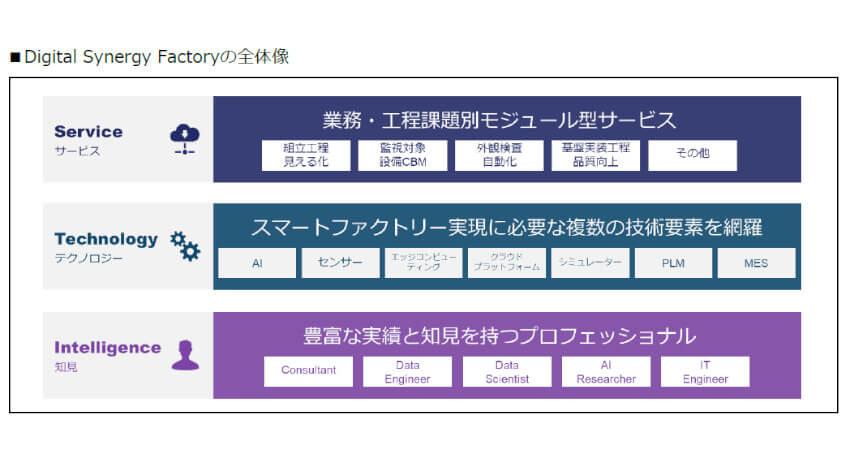 マクニカ、モジュール化したサービスで次世代スマートファクトリーを実現する「Digital Synergy Factory」を提供開始