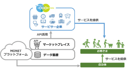 MONET、MaaS構築を支援する「MONETプラットフォーム」の機能を拡充して本格的な運用を開始