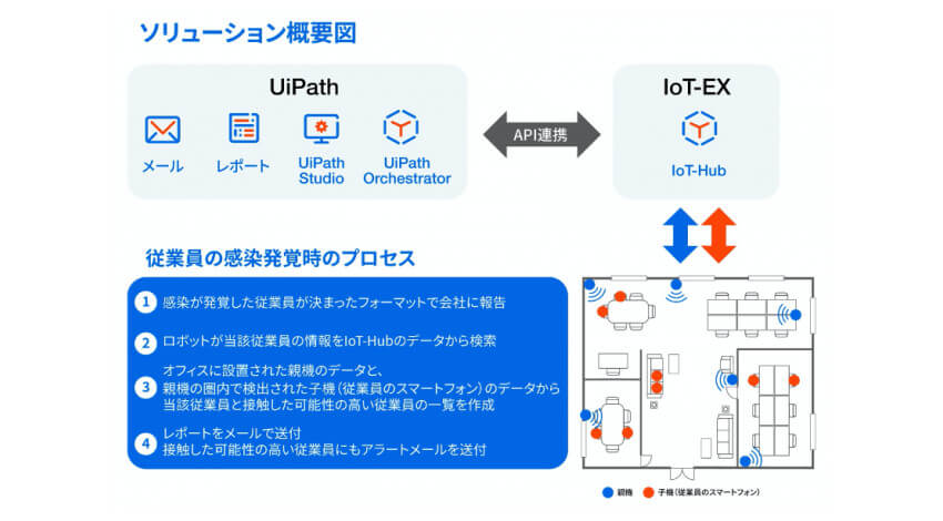 IoT-EXとUiPath、RPA・IoTを活用して接触者の特定・機器制御を可能にするソリューションを共同開発
