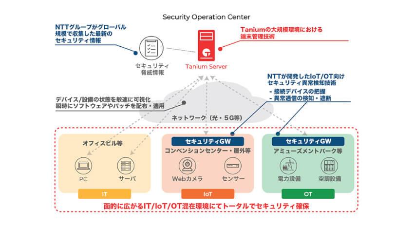 NTTとTanium、スマートワールドを支えるセキュリティソリューション展開に向けて提携