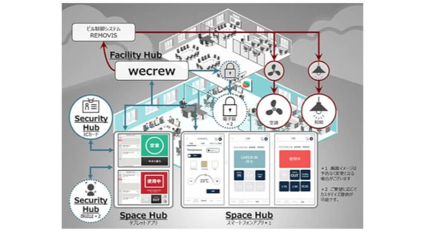 ISID、会議室等の利用状況と設備を連携する次世代スマートオフィス/ビルディングソリューション「wecrew」を開発
