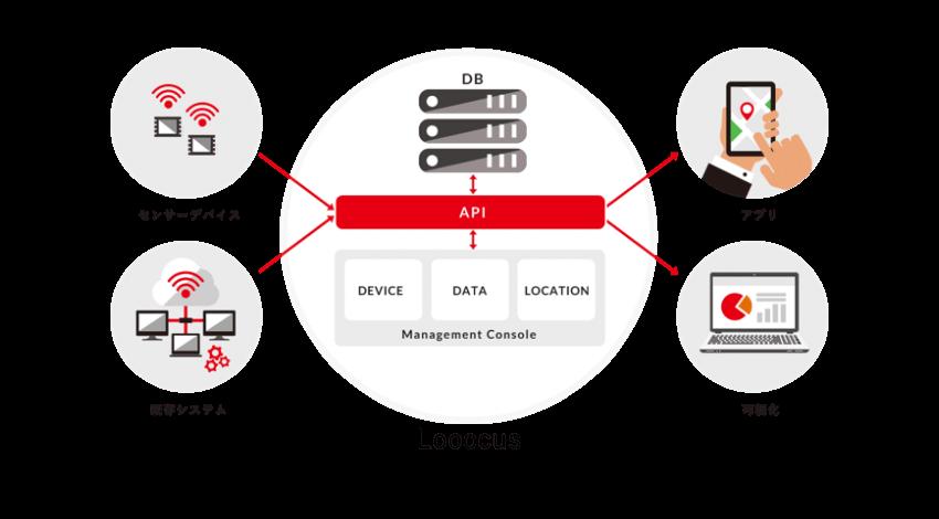 ウフル、位置情報を活用したアプリケーションの立ち上げを支援するプラットフォーム「Looocus」を提供