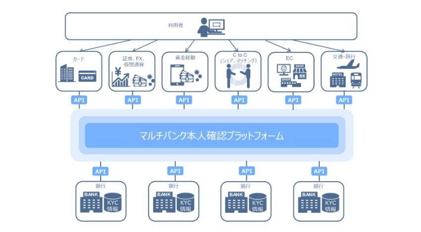 NEC・みずほ銀行ほか5社、オンライン上で本人確認が完結するプラットフォームの提供に合意