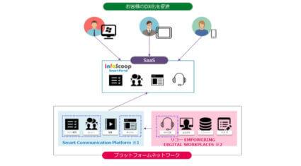 リコーとユニリタ、クラウドプラットフォーム間を連携した新たなアプリケーションサービスに関する取り組みを開始