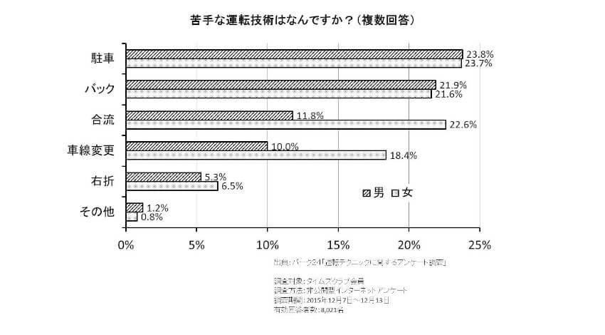経産省、日本発の国際標準「部分的自動車線変更システム」がISOより発行