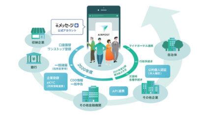 NTTドコモ・KDDI・ソフトバンクなど、金融機関や行政の手続きを共通化するプラットフォーム「AIRPOST」を構築