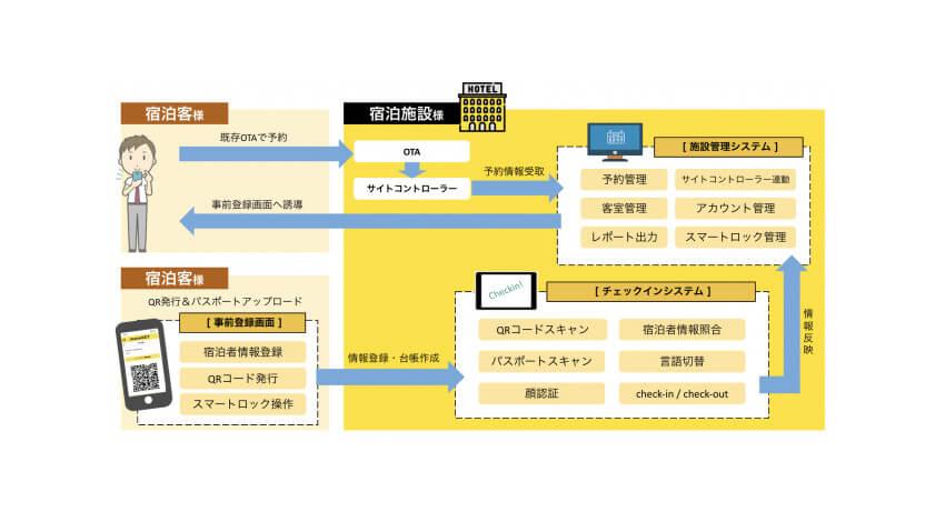 INDETAILと電縁、宿泊施設向け多言語対応スマートチェックインサービス「maneKEY」を開発