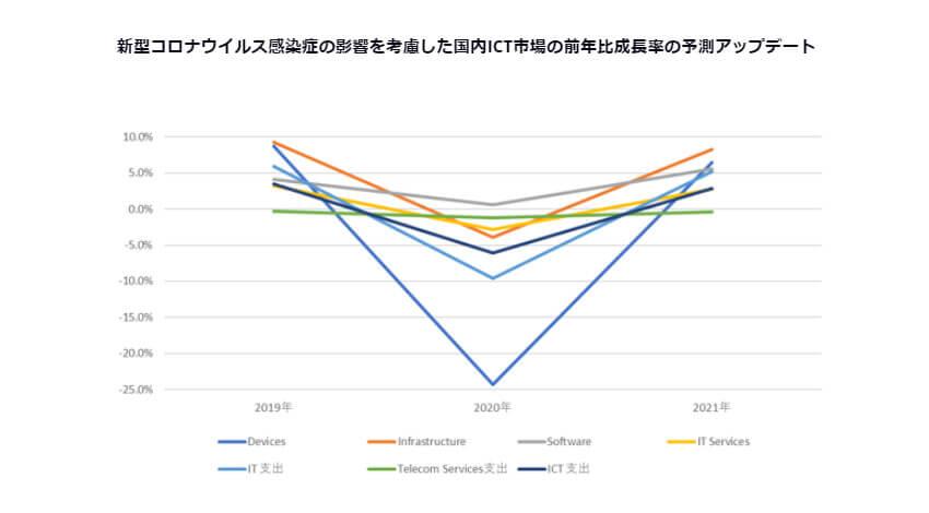 IDC、新型コロナウイルス感染症の影響で2020年の国内ICT市場の支出額は前年比6.1%減と予測