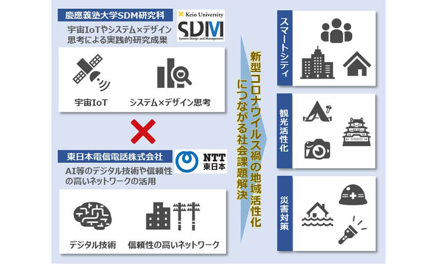 慶應義塾大学とNTT東日本、新型コロナウイルスの影響による変化を見据え、宇宙IoTとシステム×デザイン思考による社会課題の解決を目指す共同研究を開始