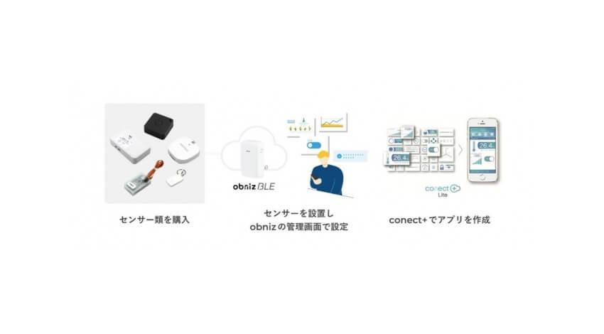 SB C&S、様々なセンサーデータをクラウド上で管理可能なIoTゲートウェイ「obniz BLEゲートウェイ」を発売