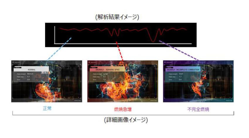 リッジアイ、映像から取得した時系列データを活用して異常検知を行う映像監視AI「DeepFire」のベータ版を提供開始