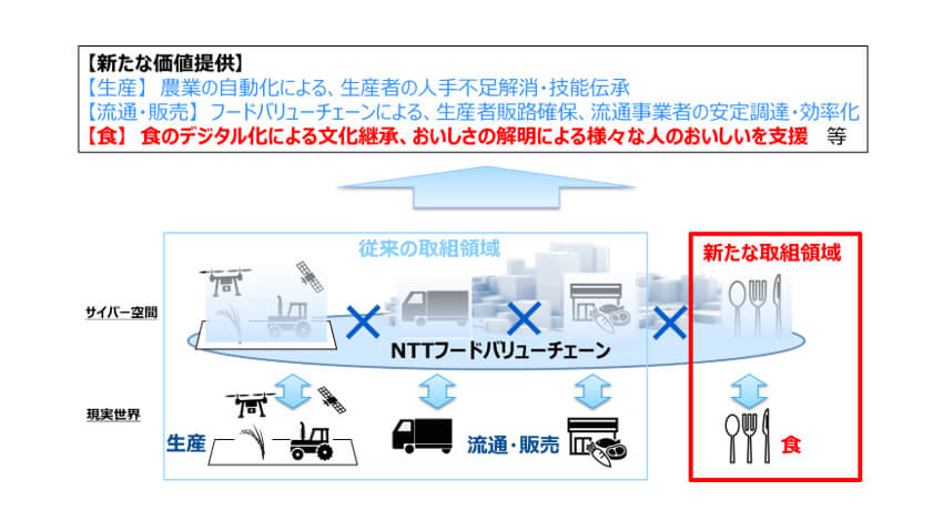 NTTグループの食農分野の方向性