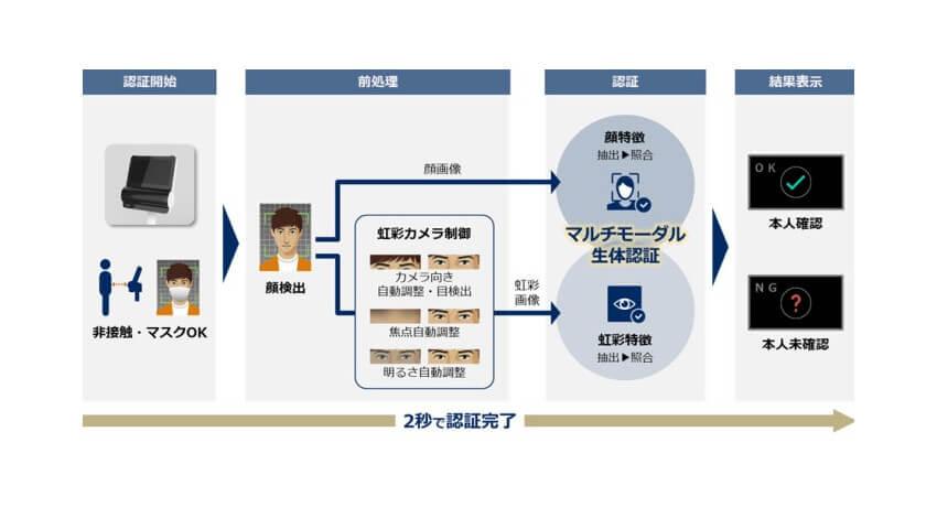 NEC、顔・虹彩認証技術を統合した非接触マルチモーダル生体認証端末を開発