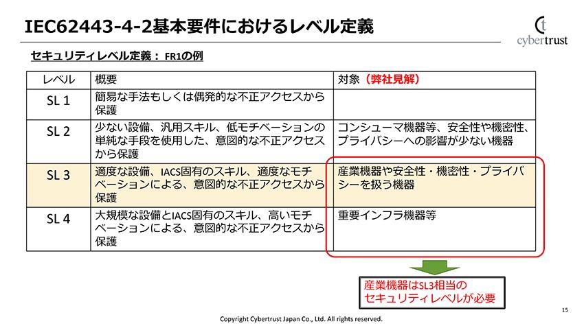 「62443-4-2」におけるセキュリティレベルの定義