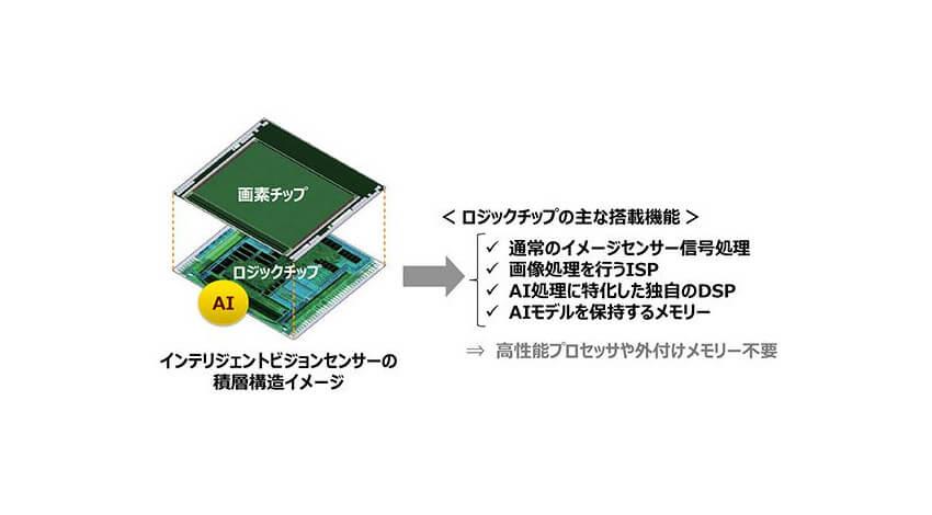 ソニー、AI処理機能を搭載したインテリジェントビジョンセンサーを開発