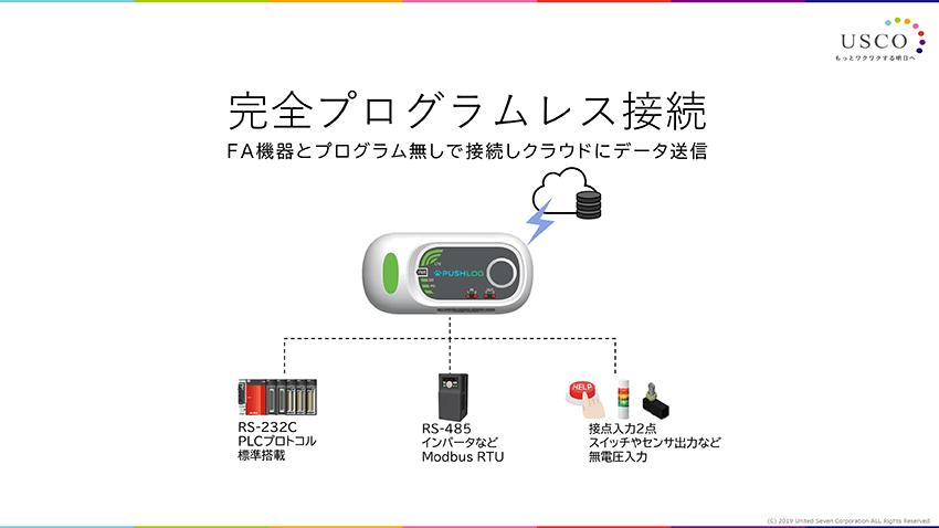 通信プロトコルは、RS-232CとRS-485を搭載。2種類の型式には外部入力を2点標準搭載している