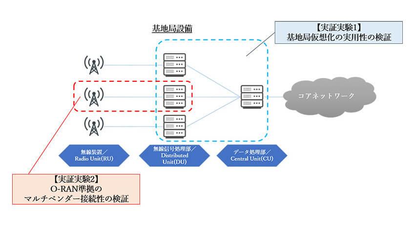 KDDI・NECなど、5G高度化に向けた基地局仮想化およびO-RAN準拠のマルチベンダー接続性に関する実証実験を実施