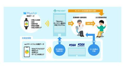 KDDI・KDDI総合研究所・PREVENT、生活習慣病の「オンライン重症化予防」高度化に向けたスマホデータ活用の実証実験を実施