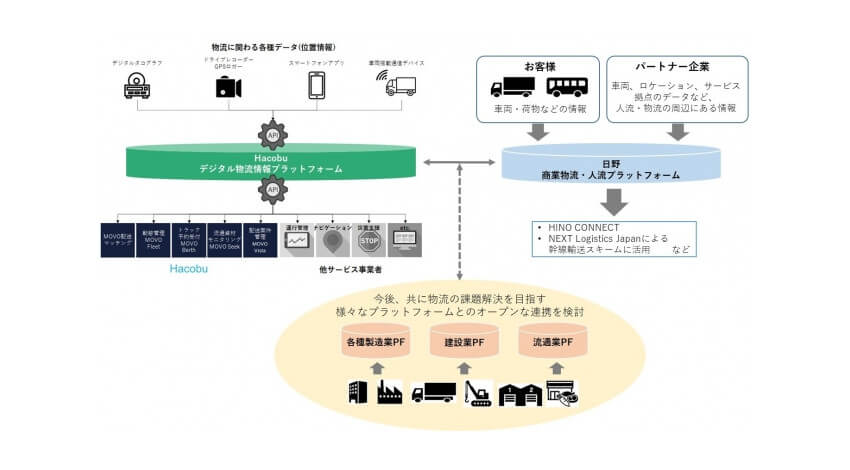 Hacobuと日野自動車、オープンな物流情報プラットフォームの構築に向けてデータ連携を開始